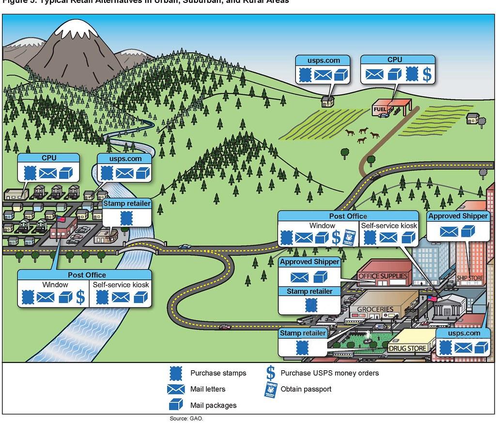 Figure 5 Typical Retail Alternatives In Urban Suburban