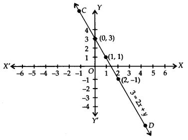 NCERT Solutions for Class 9 Maths Chapter 4 Linear Equations in Two Variables Ex 4.3 Q1g