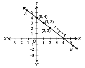 NCERT Solutions for Class 9 Maths Chapter 4 Linear Equations in Two Variables Ex 4.3 Q1a