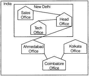 Informatics Practices Class 12 Important Questions Chapter 1 Computer Networking 36