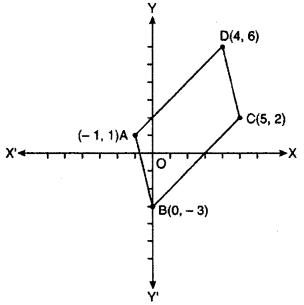 RBSE Solutions for Class 10 Maths Chapter 9 Co-ordinate Geometry Q.5