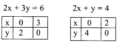 Plus Two Maths Chapter Wise Previous Questions Chapter 12 Linear Programming 4