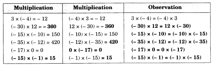 Integers Class 7 Notes Maths Chapter 1 - Learn CBSE