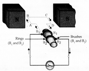 Magnetic Effects of Electric Current Class 10 Notes Science Chapter 13 14
