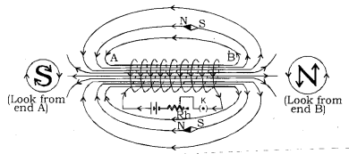 Magnetic Effects of Electric Current Class 10 Notes Science Chapter 13 7