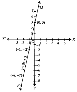 NCERT Solutions for Class 9 Maths Chapter 4 Linear Equations in Two Variables Ex 4.3 Q4a
