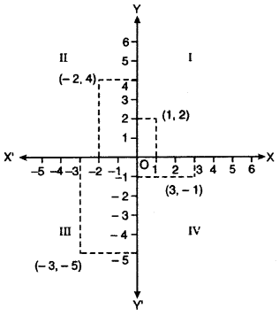 RBSE Solutions for Class 10 Maths Chapter 9 Co-ordinate Geometry 3Q.3