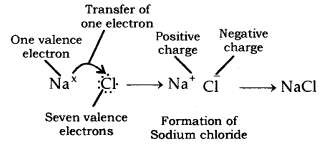 Metals and Non-metals Class 10 Notes Science Chapter 3 40
