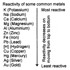 Metals and Non-metals Class 10 Notes Science Chapter 3 20