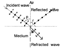 Plus Two Physics Chapter Wise Previous Questions Chapter 10 Wave Optic