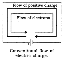 Electricity Class 10 Notes Science Chapter 12 1
