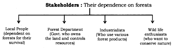 Management of Natural Resources Class 10 Notes Science Chapter 16