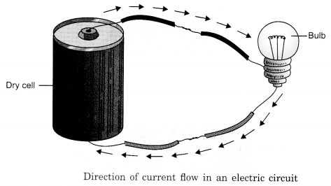 Electricity and Circuits Class 6 Notes Science Chapter 12 4