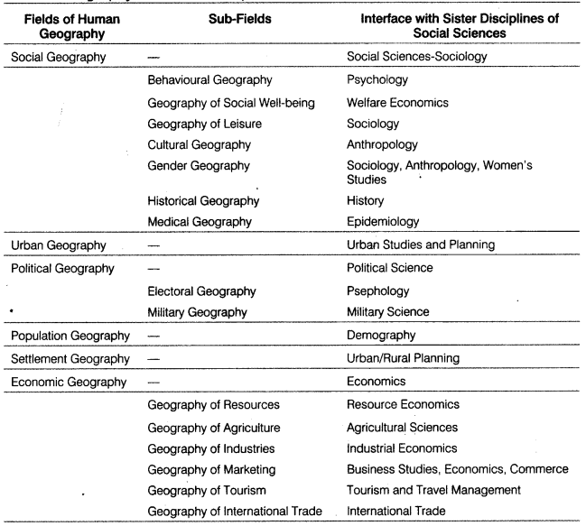 Class 12 Geography Notes Chapter 1 Human Geography - Learn CBSE