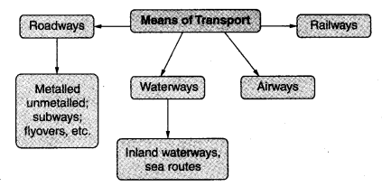 Human Environment Class 7 Notes Geography Chapter 7 - Learn CBSE