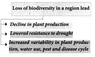 Plus Two Zoology Chapter Wise Previous Questions Chapter 8 Biodiversity and Conservation
