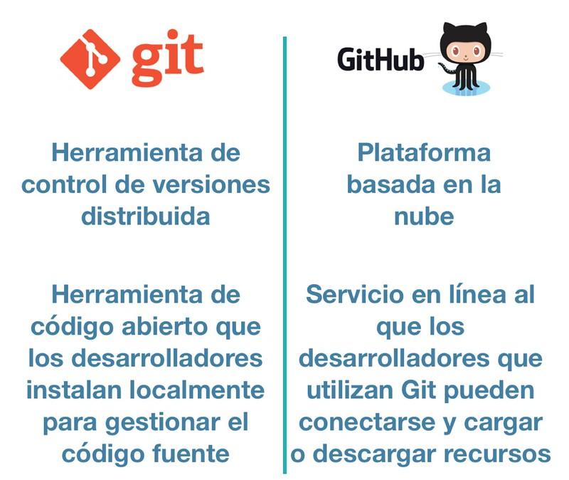 git y github 1