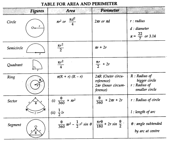 Areas related to Circles Class 10 Notes Maths Chapter 12 7