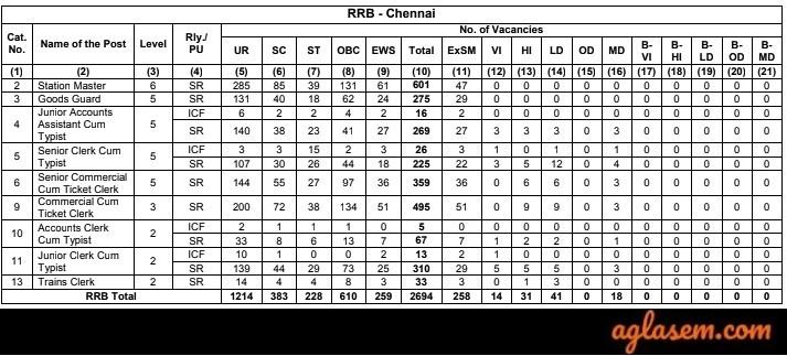 RRB NTPC Chennai Vacancies 2019