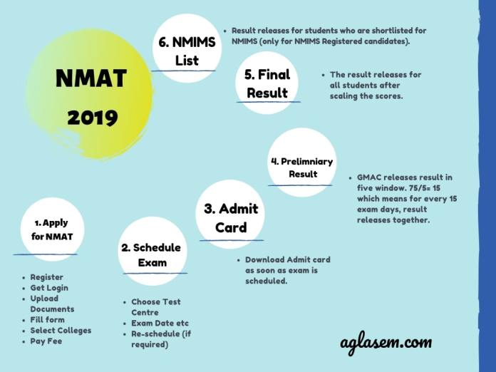All About NMAT 2019