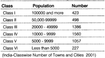 Class 12 Geography Notes Chapter 14 Human Settlements
