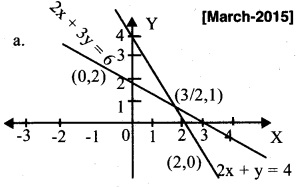 Plus Two Maths Chapter Wise Previous Questions Chapter 12