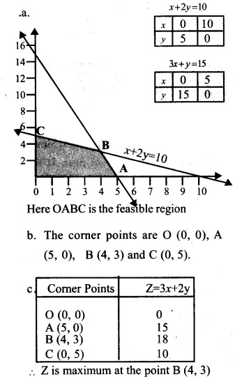 Plus Two Maths Chapter Wise Previous Questions Chapter 12 Linear Programming 2