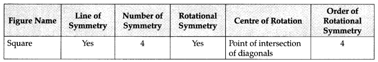Symmetry Class 7 Notes Maths Chapter 14 4