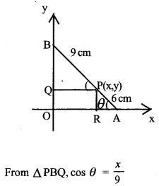 HSSlive Plus One Maths Chapter Wise Questions and Answers Chapter 11 Conic Sections 29