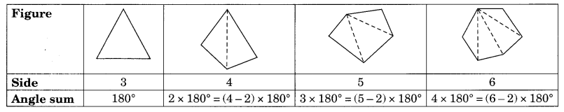 NCERT Solutions for Class 8 Maths Chapter 3 Understanding Quadrilaterals Q4