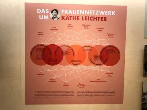 Red Vienna Exhibition