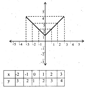 HSSlive Plus One Maths Chapter Wise Previous Questions Chapter 2 Relations and Functions 10