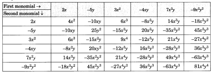 NCERT Solutions for Class 8 Maths Algebraic Expressions and Identities Ex 9.2 Q3.1