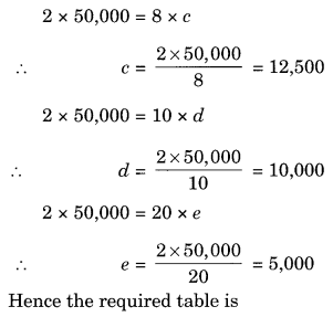 NCERT Solutions for Class 8 Maths Direct and Inverse Proportions Ex 13.2 Q2.1