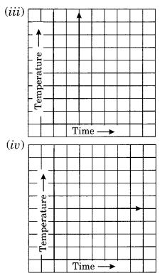 NCERT Solutions for Class 8 Maths Chapter 15 Introduction to Graphs Q7.1