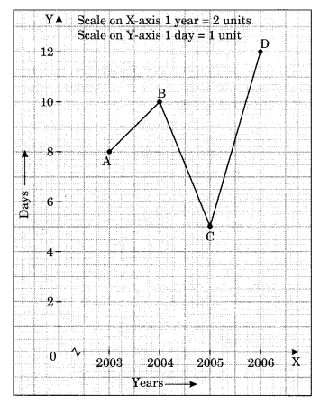 NCERT Solutions for Class 8 Maths Chapter 15 Introduction to Graphs Q5