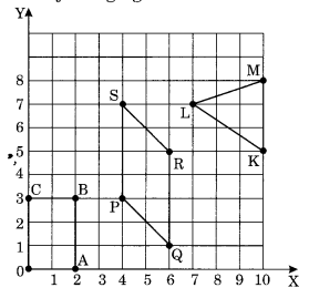 NCERT Solutions for Class 8 Maths Chapter 15 Introduction to Graphs Ex 15.2 Q3