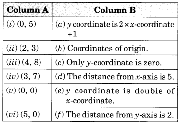 Introduction to Graphs Class 8 Extra Questions Maths Chapter 15 Q5