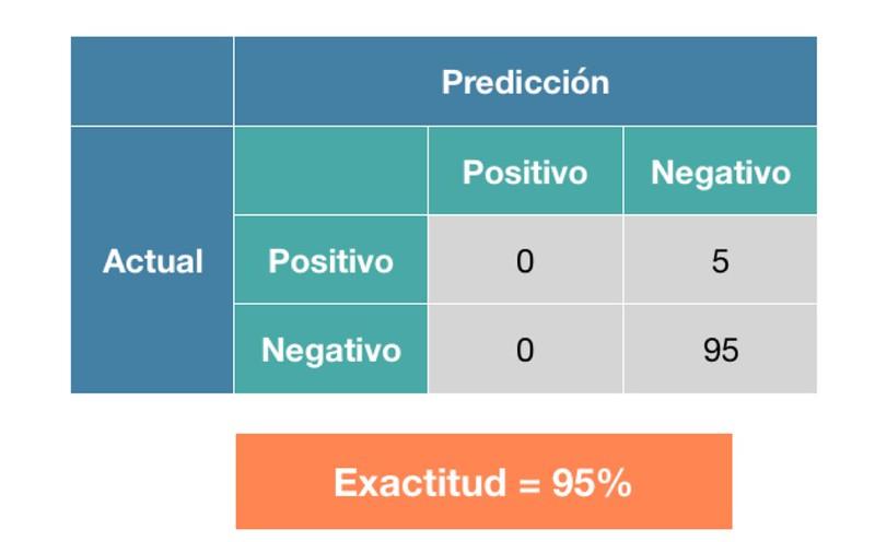 Errores clasificación 2