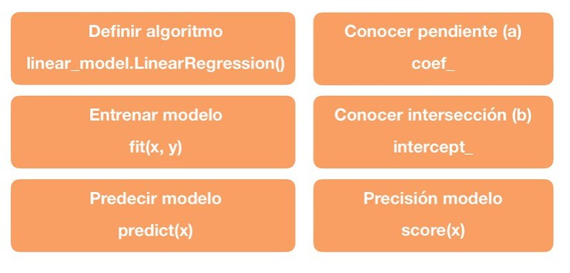 Scikit Learn Regresión Lineal 2