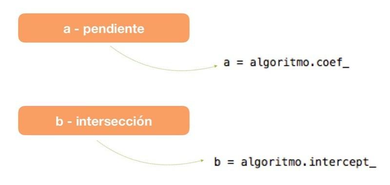 Scikit Learn Regresión Lineal 1