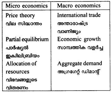 HSSlive Plus Two Microeconomics Chapter Wise Previous Questions Chapter 1 Introduction 6