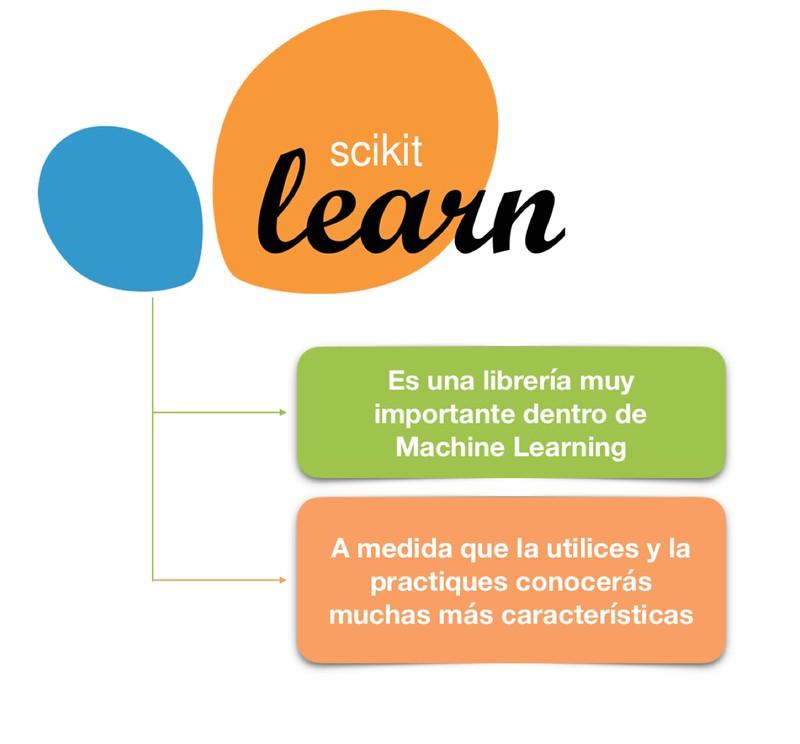 Scikit Learn 2