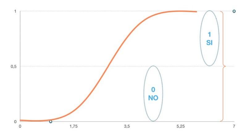 Regresión Logística - teoria 3