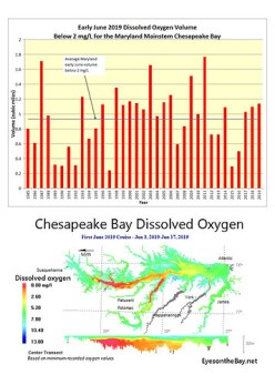 Graph and map of hypoxia volume in Chesapeake Bay