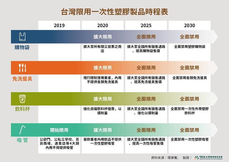 連署支持【2030全面禁用一次性塑膠】政策 | 臺灣環境資訊協會
