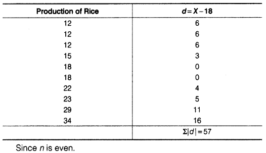 Statistics for Economics Class 11 NCERT Solutions Chapter 6 Measures of Dispersion 9