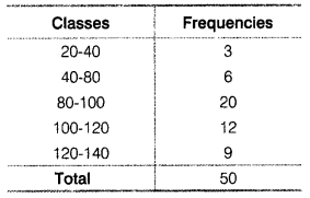 Statistics for Economics Class 11 NCERT Solutions Chapter 6 Measures of Dispersion 23