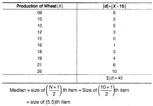 Statistics for Economics Class 11 NCERT Solutions Chapter 6 Measures of Dispersion 7