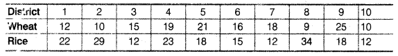 Statistics for Economics Class 11 NCERT Solutions Chapter 6 Measures of Dispersion 2